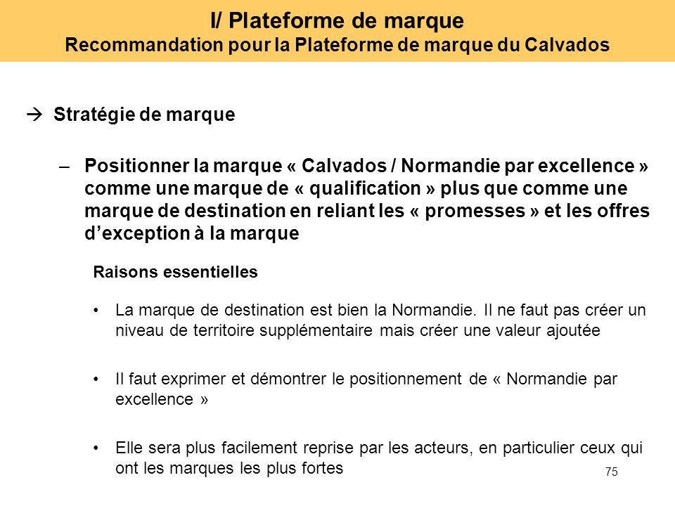 75 I/ Plateforme de marque Recommandation pour la Plateforme de marque du Calvados Stratégie de marque –Positionner la marque « Calvados / Normandie p