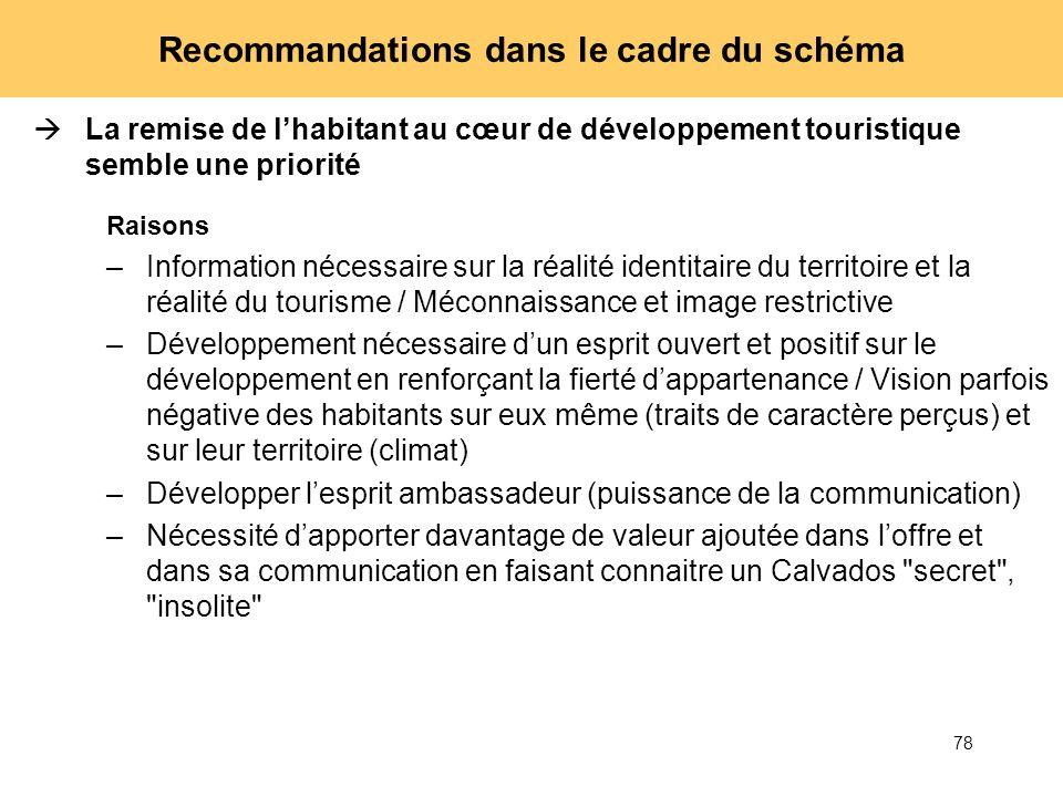 78 Recommandations dans le cadre du schéma La remise de lhabitant au cœur de développement touristique semble une priorité Raisons –Information nécess