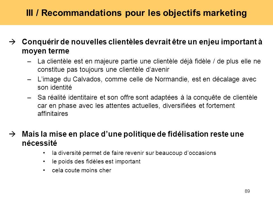 89 III / Recommandations pour les objectifs marketing Conquérir de nouvelles clientèles devrait être un enjeu important à moyen terme –La clientèle es