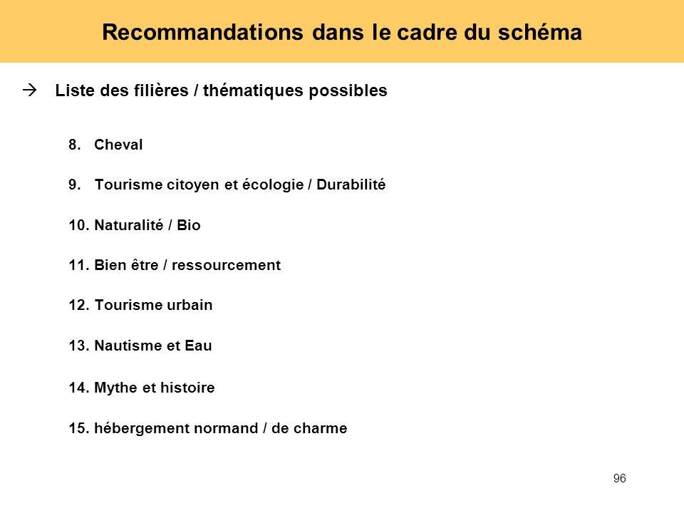 96 Liste des filières / thématiques possibles 8.Cheval 9.Tourisme citoyen et écologie / Durabilité 10.Naturalité / Bio 11.Bien être / ressourcement 12
