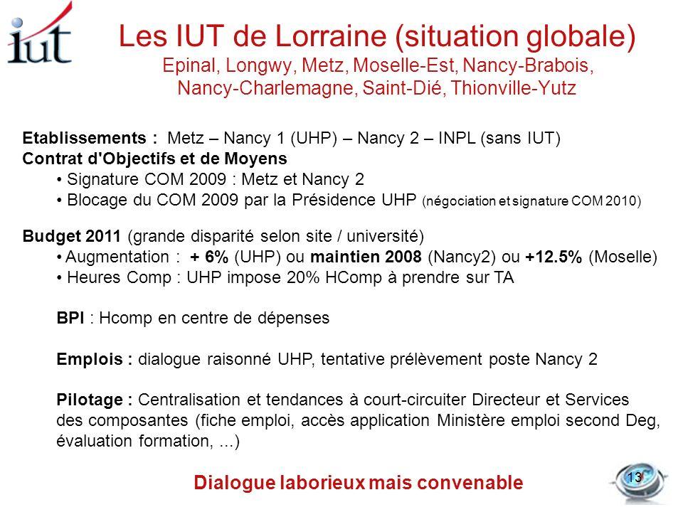 Les IUT de Lorraine (situation globale) Epinal, Longwy, Metz, Moselle-Est, Nancy-Brabois, Nancy-Charlemagne, Saint-Dié, Thionville-Yutz Etablissements