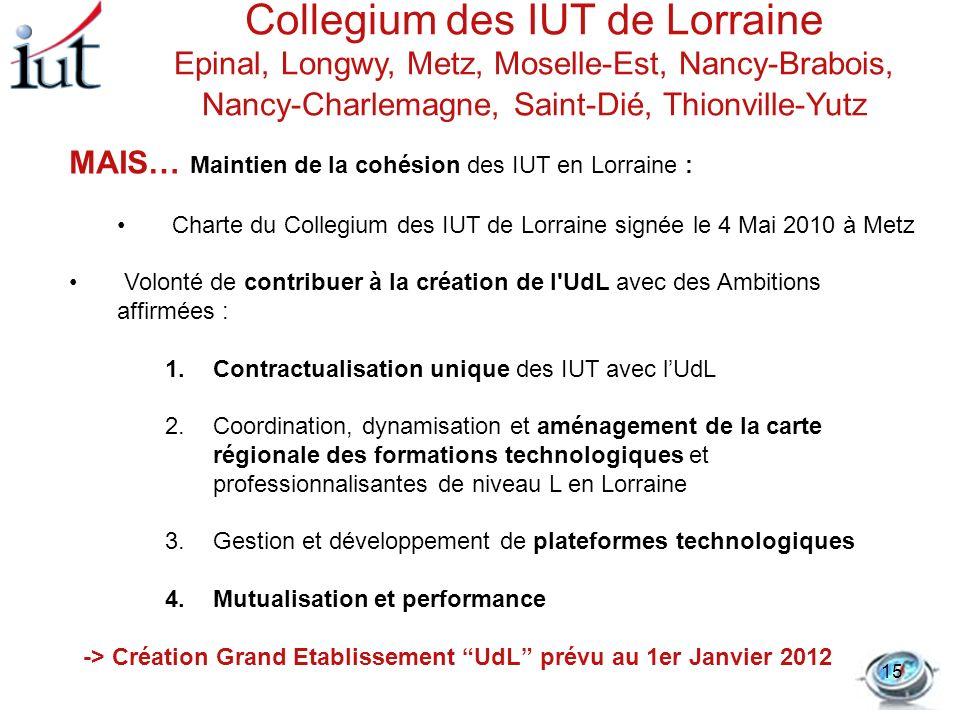 MAIS… Maintien de la cohésion des IUT en Lorraine : Charte du Collegium des IUT de Lorraine signée le 4 Mai 2010 à Metz Volonté de contribuer à la cré