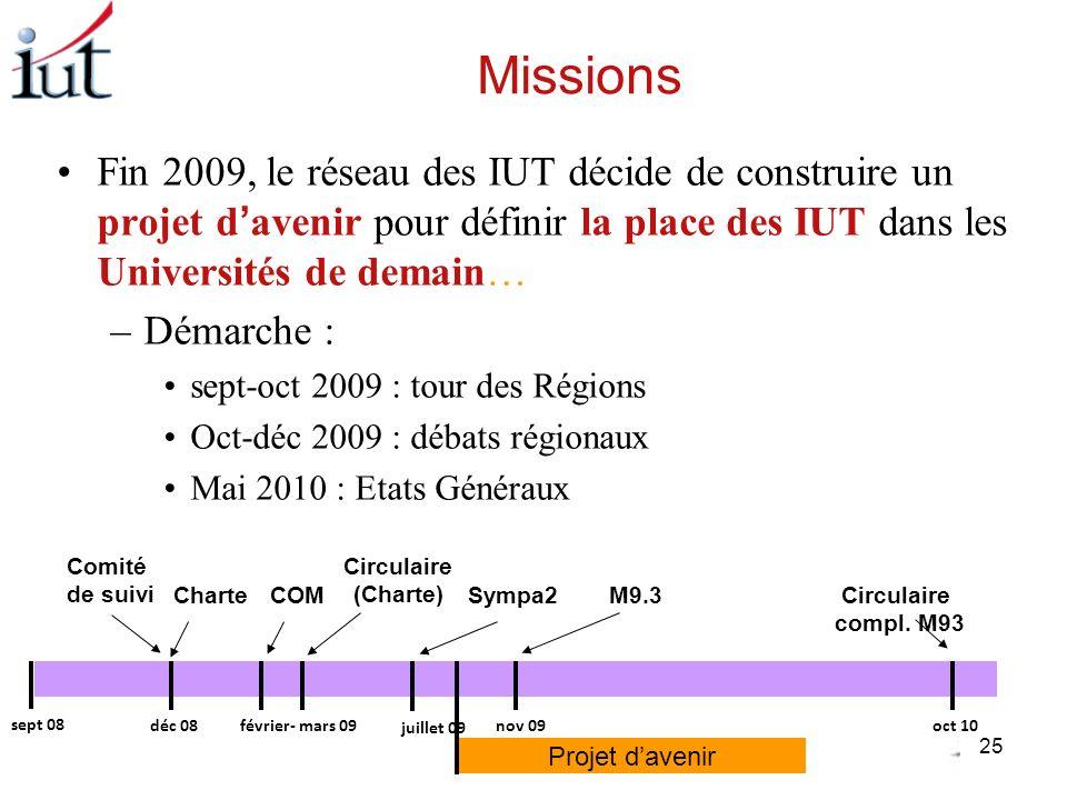Missions Fin 2009, le réseau des IUT décide de construire un projet davenir pour définir la place des IUT dans les Universités de demain… –Démarche :