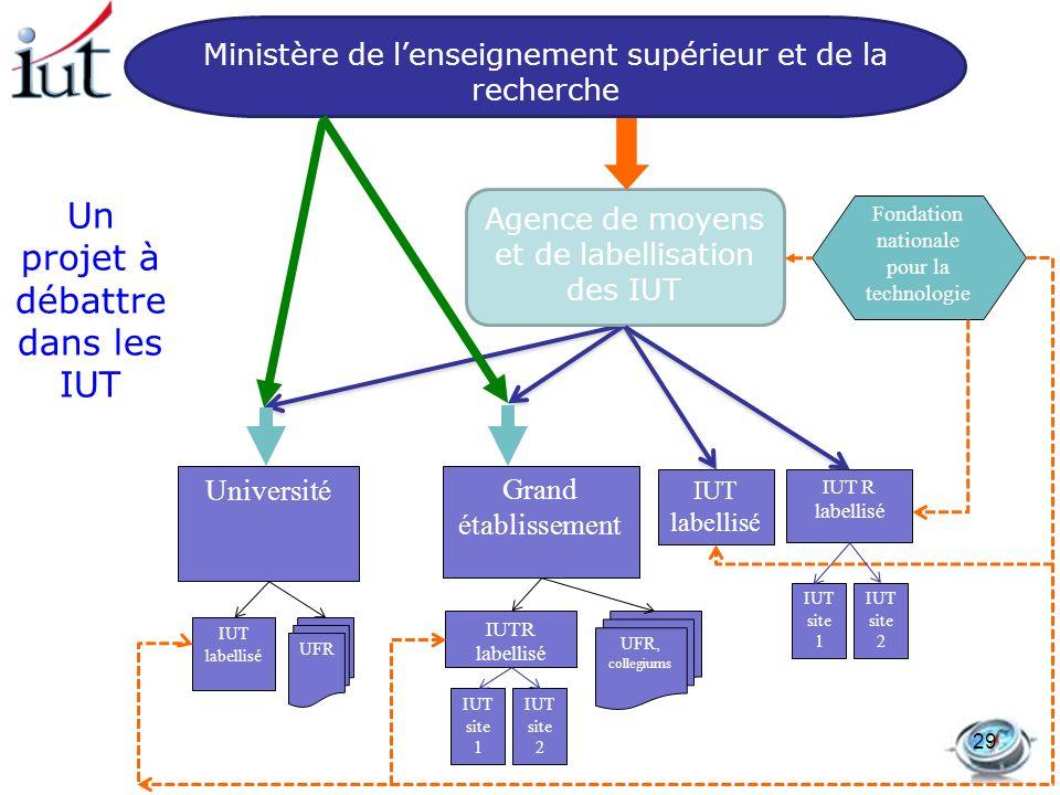 Un projet à débattre dans les IUT IUT labellisé Université Grand établissement IUT labellisé IUT site 1 IUT site 2 UFR UFR, collegiums Fondation natio