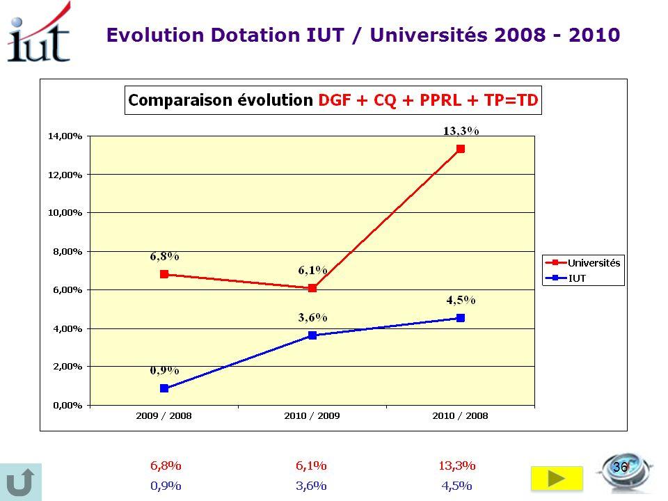 Evolution Dotation IUT / Universités 2008 - 2010 36