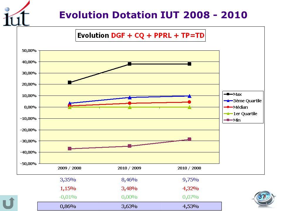 Evolution Dotation IUT 2008 - 2010 37