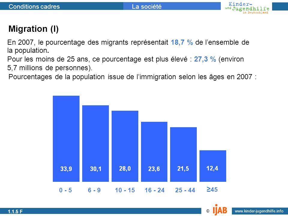 2009 www.kinder-jugendhilfe.info © Conditions cadresLa société 1.1.1a Migration (I) En 2007, le pourcentage des migrants représentait 18,7 % de lensem