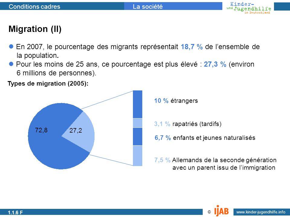 2009 www.kinder-jugendhilfe.info © Conditions cadresLa société 1.1.1a Migration (II) En 2007, le pourcentage des migrants représentait 18,7 % de lense