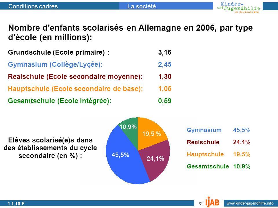 2009 www.kinder-jugendhilfe.info © Conditions cadresLa société Nombre d'enfants scolarisés en Allemagne en 2006, par type d'école (en millions): Grund