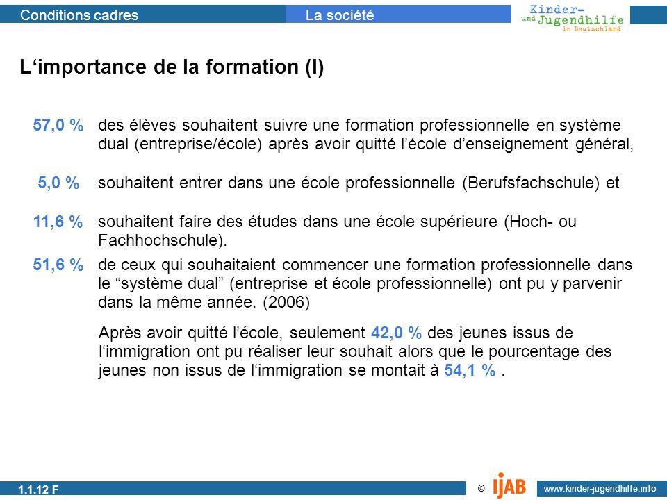 2009 www.kinder-jugendhilfe.info © Conditions cadresLa société Limportance de la formation (I) 57,0 % des élèves souhaitent suivre une formation profe