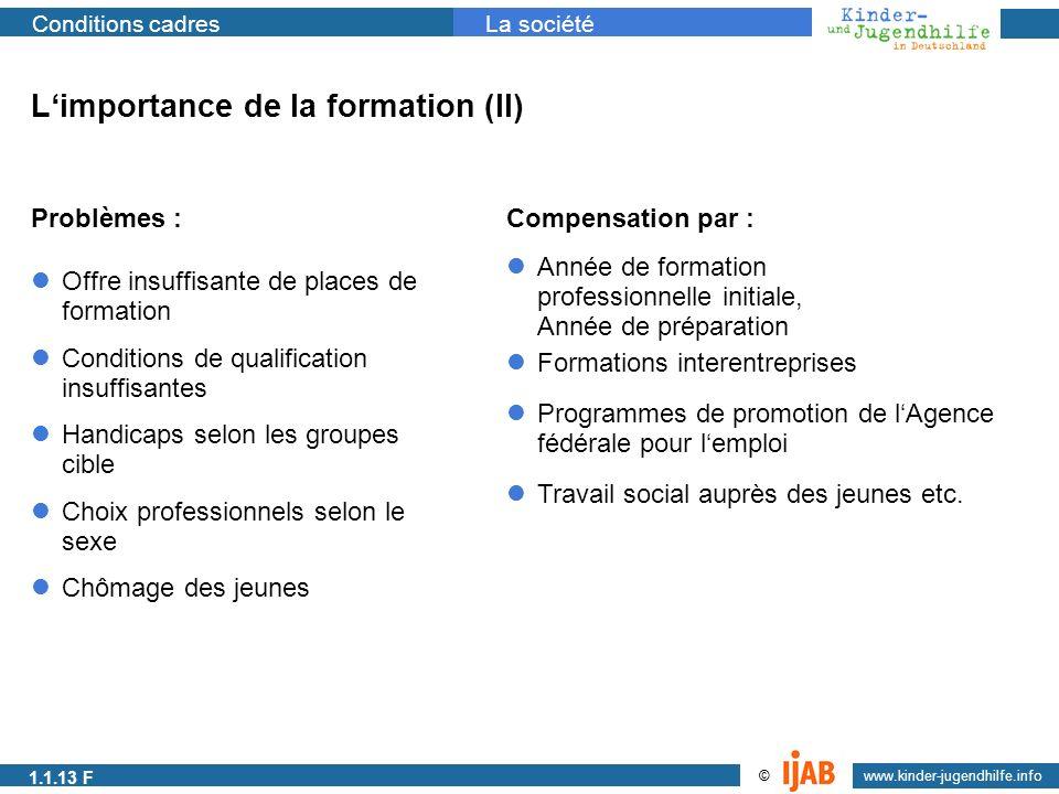 2009 www.kinder-jugendhilfe.info © Conditions cadresLa société Limportance de la formation (II) Problèmes : Offre insuffisante de places de formation