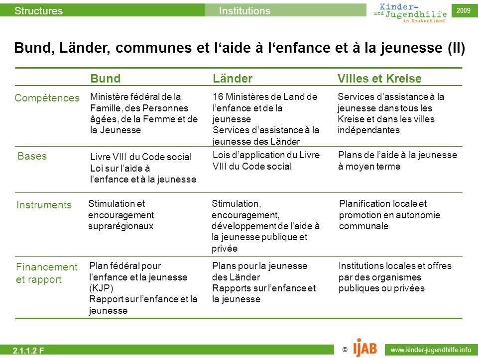 © www.kinder-jugendhilfe.info StructuresInstitutions 2009 BundLänderVilles et Kreise Ministère fédéral de la Famille, des Personnes âgées, de la Femme