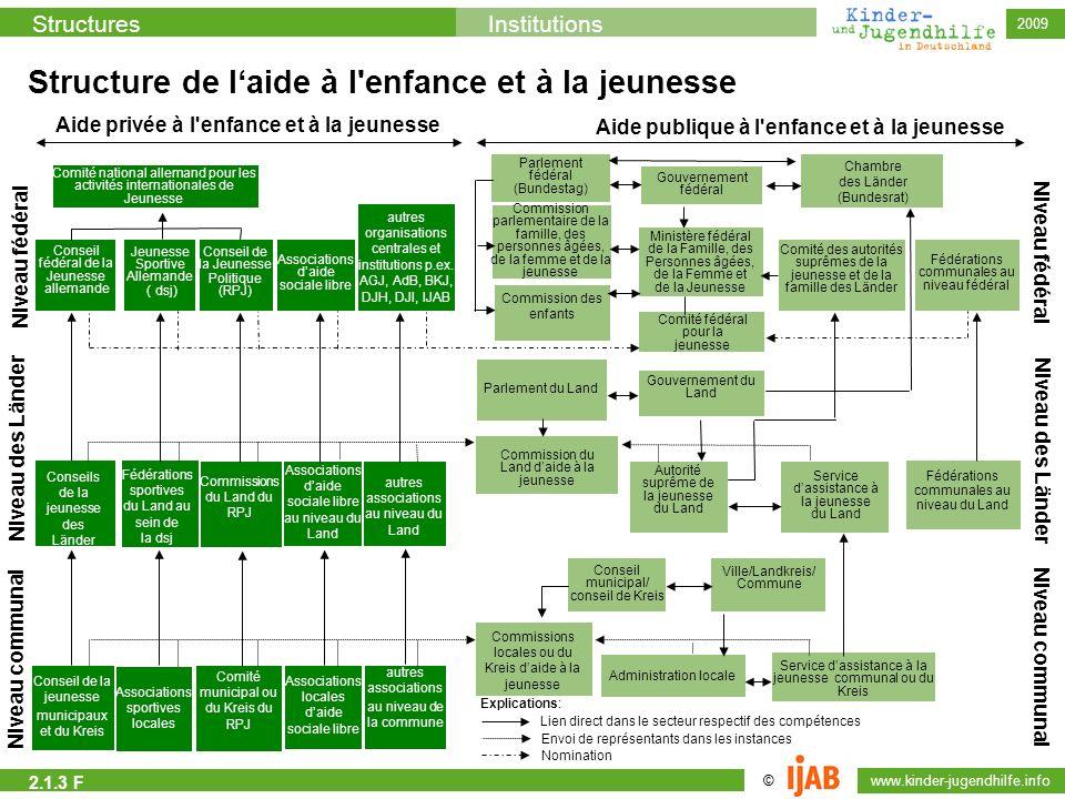 © www.kinder-jugendhilfe.info StructuresInstitutions 2009 Commission des enfants Commission parlementaire de la famille, des personnes âgées, de la fe