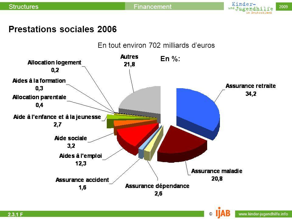 © www.kinder-jugendhilfe.info StructuresFinancement 2009 En tout environ 702 milliards deuros Prestations sociales 2006 En %: 2.3.1 F