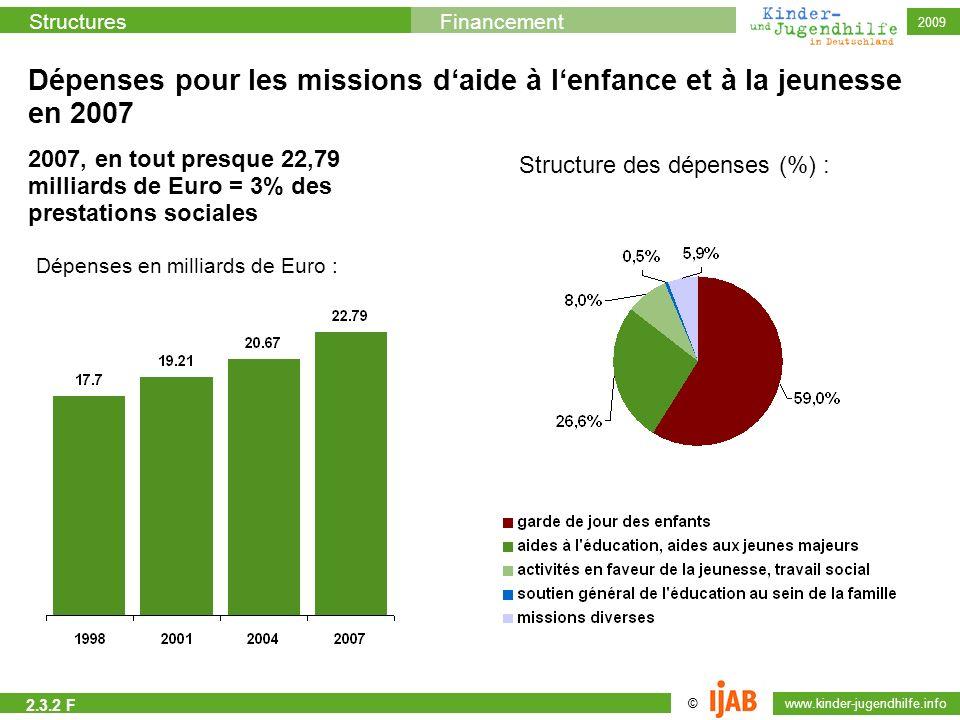 © www.kinder-jugendhilfe.info StructuresFinancement 2009 Dépenses pour les missions daide à lenfance et à la jeunesse en 2007 2007, en tout presque 22