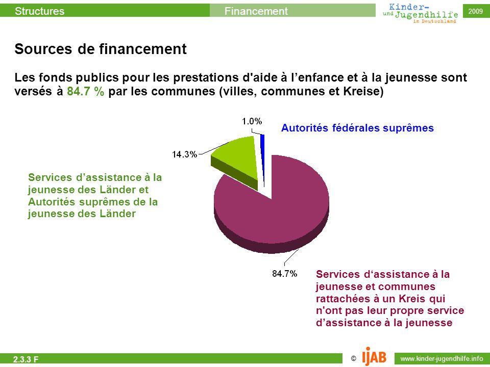© www.kinder-jugendhilfe.info StructuresFinancement 2009 Les fonds publics pour les prestations d'aide à lenfance et à la jeunesse sont versés à 84.7