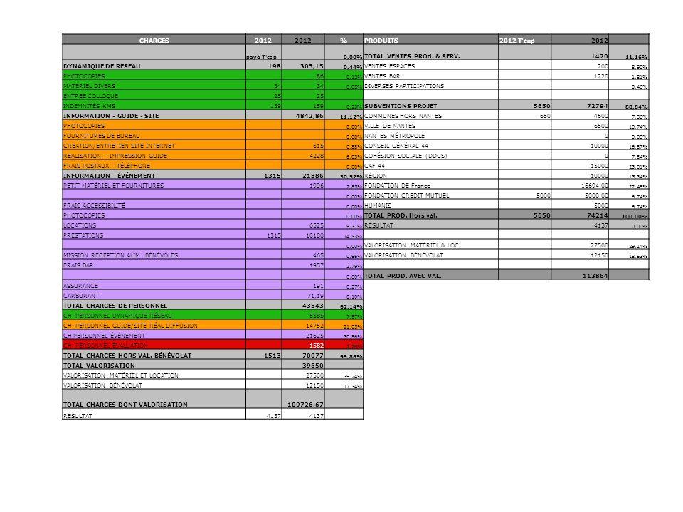 CHARGES2012 %PRODUITS2012 T'cap2012 payé T'cap 0,00% TOTAL VENTES PROd. & SERV. 1420 11,16% DYNAMIQUE DE RÉSEAU198305,15 0,44% VENTES ESPACES 200 8,90