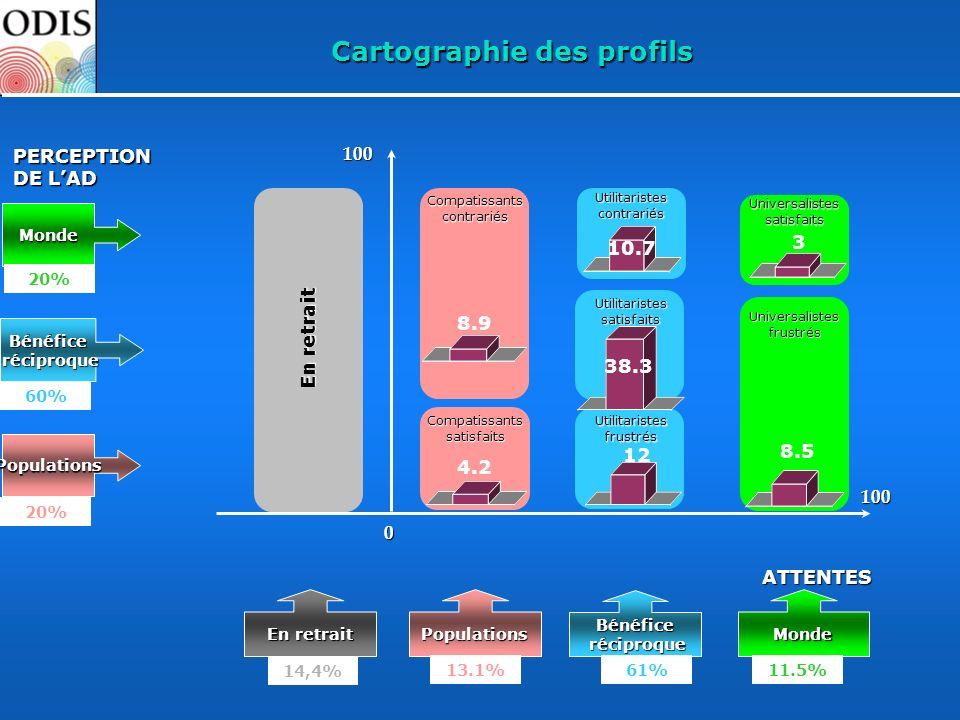 100ATTENTES100 Cartographie des profils Monde Bénéfice réciproque Populations PERCEPTION DE LAD 0 20% 60% 20% En retrait PopulationsMonde 14,4% Bénéfi