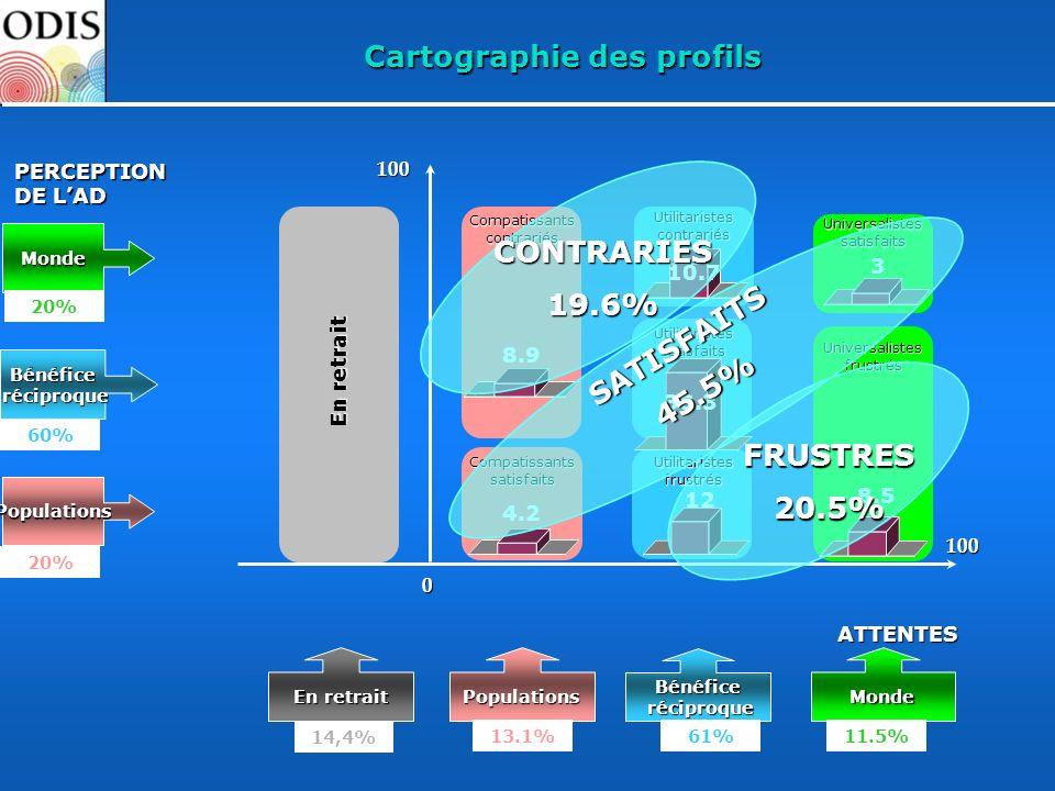 100ATTENTES100Monde Bénéfice réciproque Populations PERCEPTION DE LAD 0 20% 60% 20% En retrait PopulationsMonde 14,4% Bénéfice réciproque 13.1%61%11.5