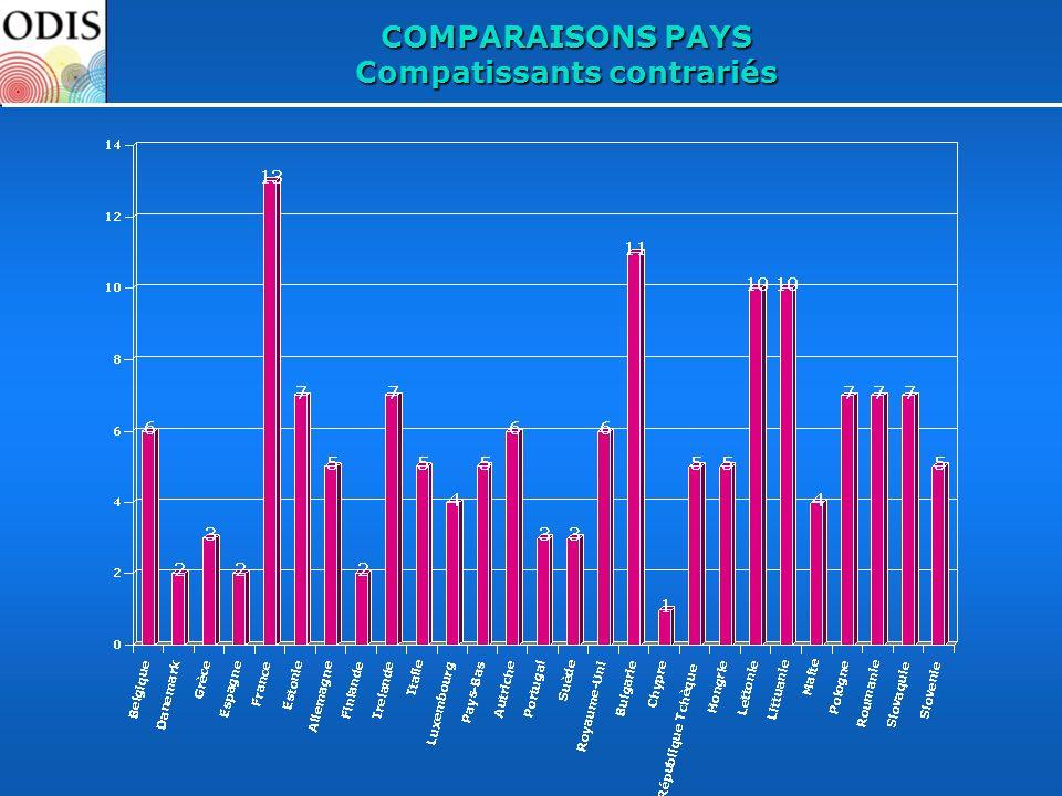 COMPARAISONS PAYS Compatissants contrariés