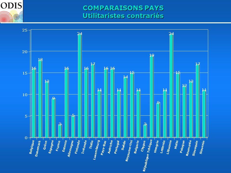COMPARAISONS PAYS Utilitaristes contrariés