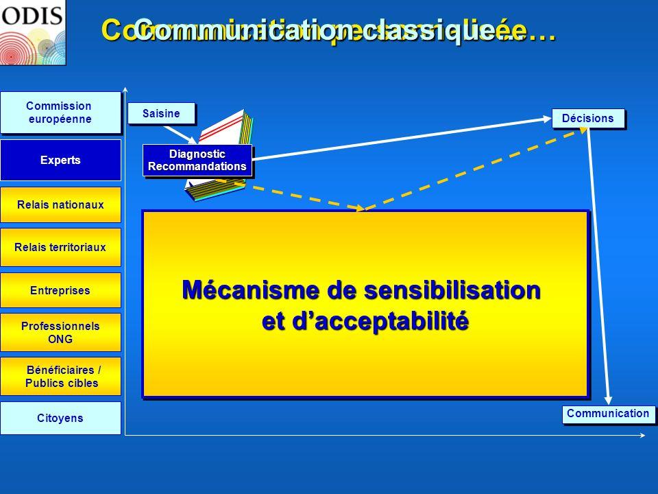 Mécanisme de sensibilisation et dacceptabilité Mécanisme de sensibilisation et dacceptabilité Entreprises Relais nationaux Relais territoriaux Citoyen