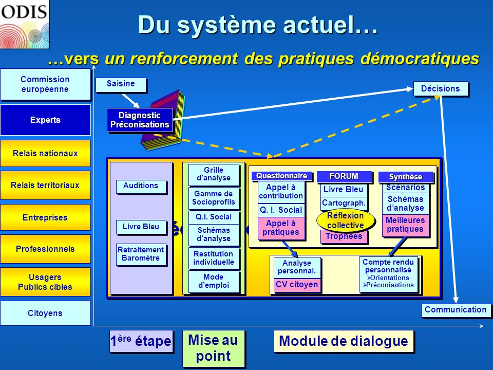 Mécanisme dacceptabilité Entreprises …vers un renforcement des pratiques démocratiques Relais nationaux Relais territoriaux Citoyens DiagnosticPréconi