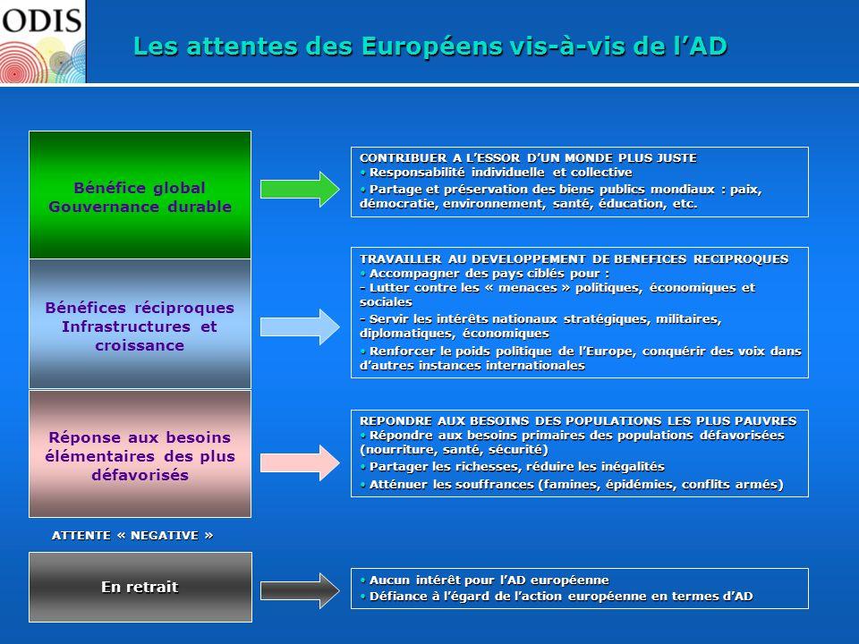 En retrait Les attentes des Européens vis-à-vis de lAD Réponse aux besoins élémentaires des plus défavorisés Bénéfices réciproques Infrastructures et
