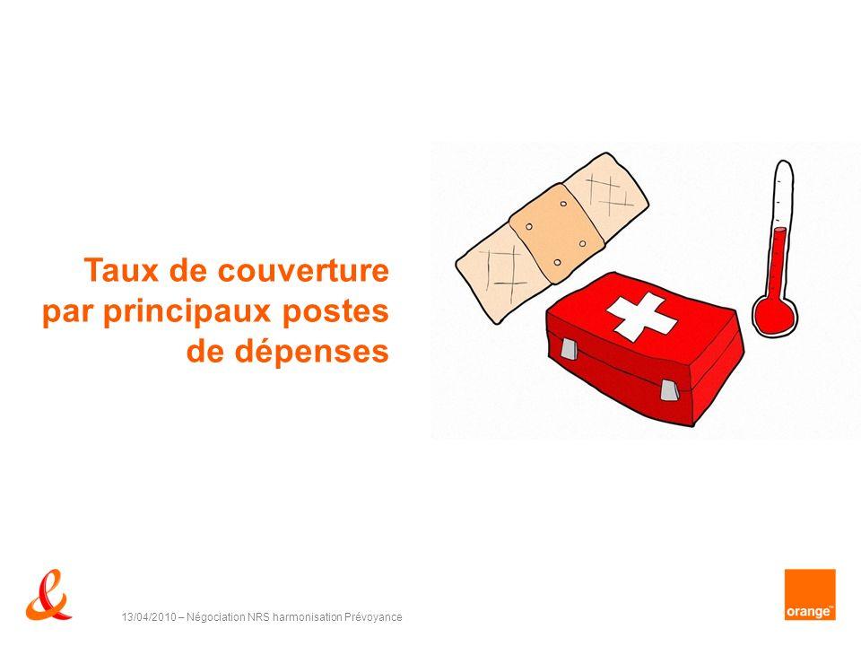 Taux de couverture par principaux postes de dépenses 13/04/2010 – Négociation NRS harmonisation Prévoyance