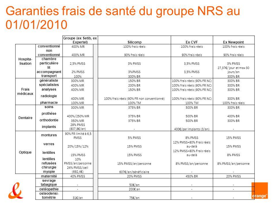 Garanties frais de santé du groupe NRS au 01/01/2010 11/02/4 Groupe (ex Setib, ex Expertel)SilicompEx CVFEx Newpoint Hospita- lisation conventionné 40