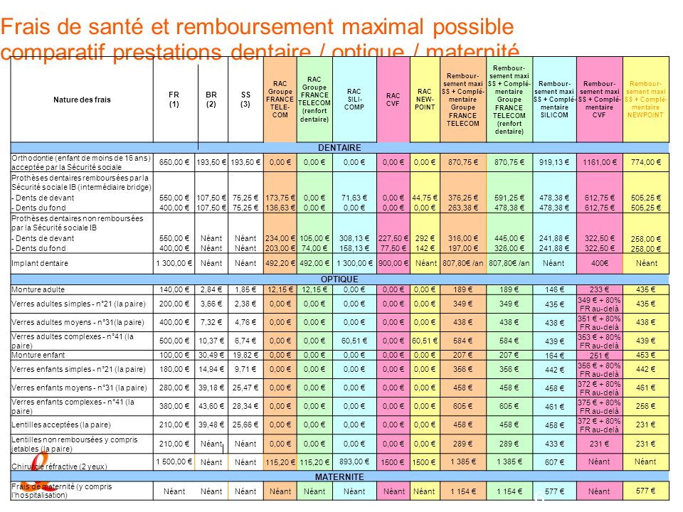 (1): frais réels / (2): base de remboursement / (3): remboursement Sécurité sociale - RAC: reste à charge Frais de santé et remboursement maximal poss