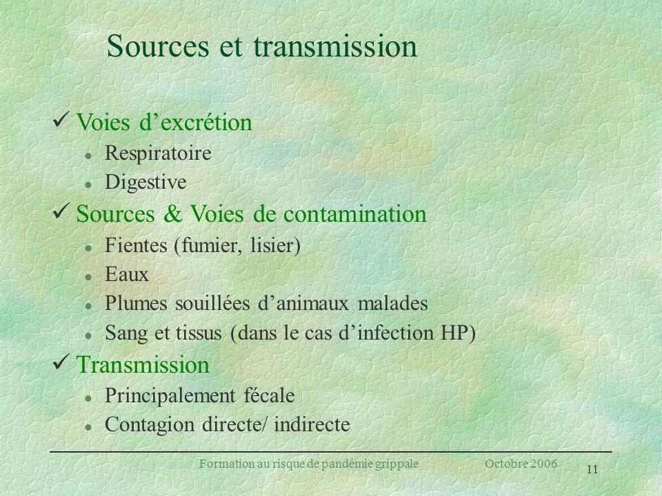 11 Formation au risque de pandémie grippale Octobre 2006 Sources et transmission Voies dexcrétion l Respiratoire l Digestive Sources & Voies de contam