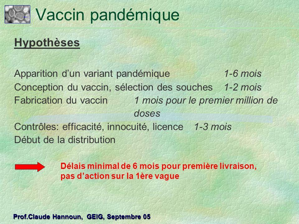 Hypothèses Apparition dun variant pandémique1-6 mois Conception du vaccin, sélection des souches1-2 mois Fabrication du vaccin1 mois pour le premier m