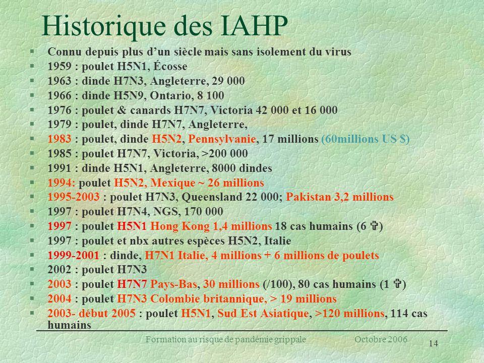 14 Formation au risque de pandémie grippale Octobre 2006 Historique des IAHP §Connu depuis plus dun siècle mais sans isolement du virus §1959 : poulet