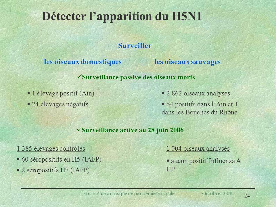 24 Formation au risque de pandémie grippale Octobre 2006 Surveiller 2 862 oiseaux analysés 64 positifs dans lAin et 1 dans les Bouches du Rhône les oi