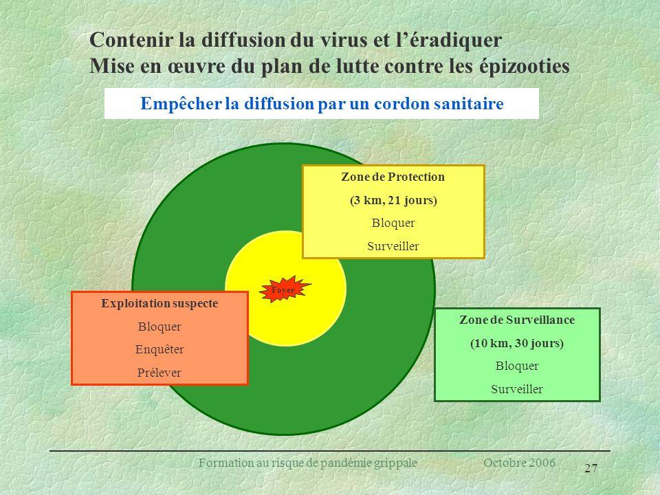 27 Formation au risque de pandémie grippale Octobre 2006 Exploitation suspecte Bloquer Enquêter Prélever Zone de Protection (3 km, 21 jours) Bloquer S