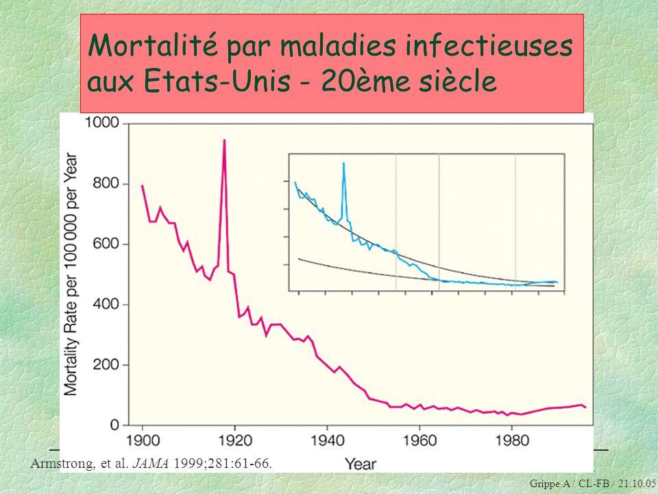 41 Formation au risque de pandémie grippale Octobre 2006 Mortalité par maladies infectieuses aux Etats-Unis - 20ème siècle Armstrong, et al. JAMA 1999