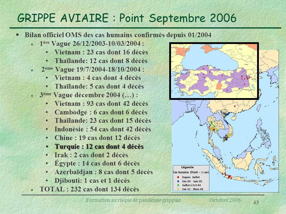 43 Formation au risque de pandémie grippale Octobre 2006 GRIPPE AVIAIRE : Point Septembre 2006 §Bilan officiel OMS des cas humains confirmés depuis 01
