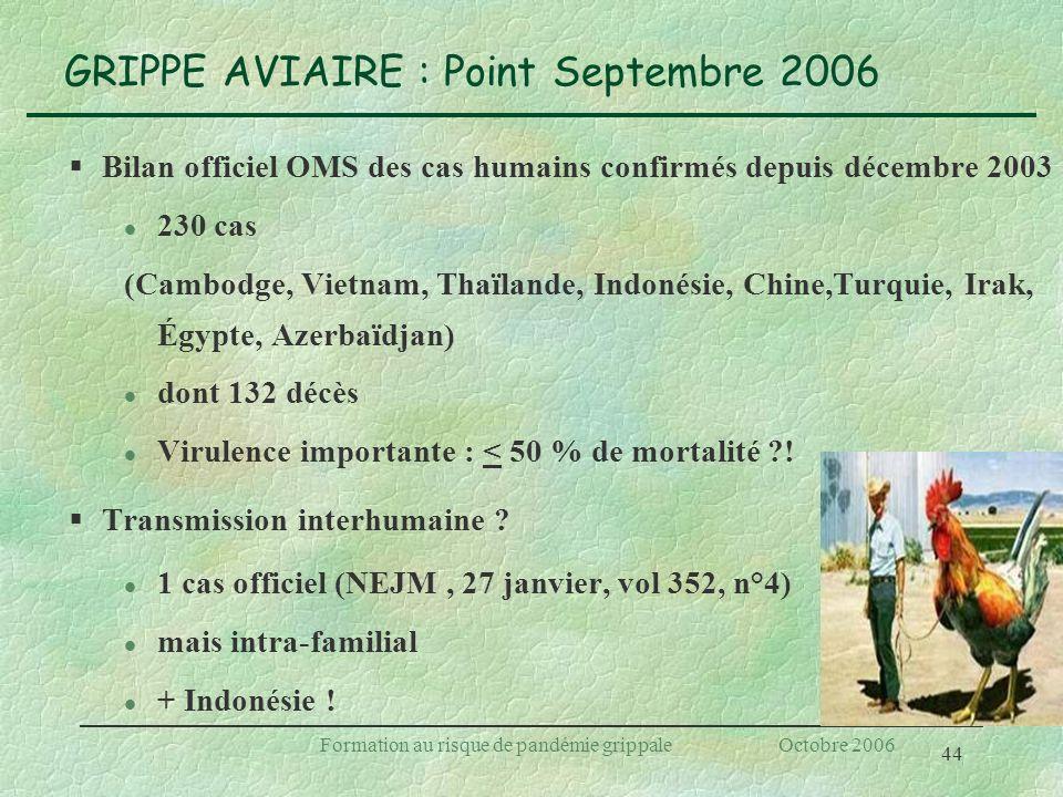 44 Formation au risque de pandémie grippale Octobre 2006 GRIPPE AVIAIRE : Point Septembre 2006 §Bilan officiel OMS des cas humains confirmés depuis dé