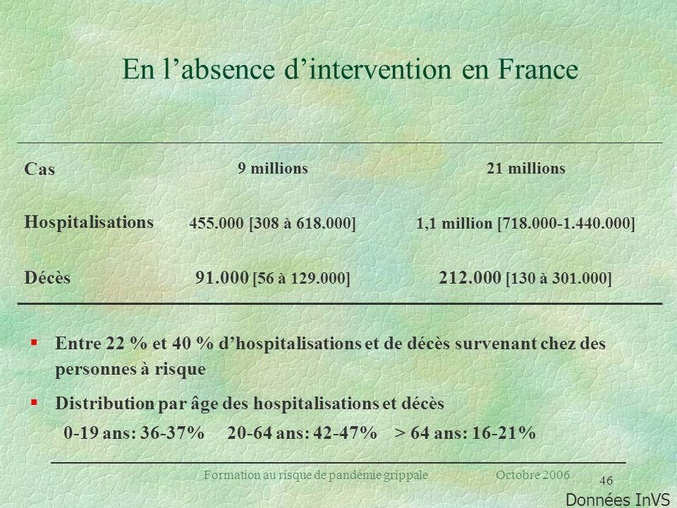 46 Formation au risque de pandémie grippale Octobre 2006 En labsence dintervention en France §Entre 22 % et 40 % dhospitalisations et de décès survena