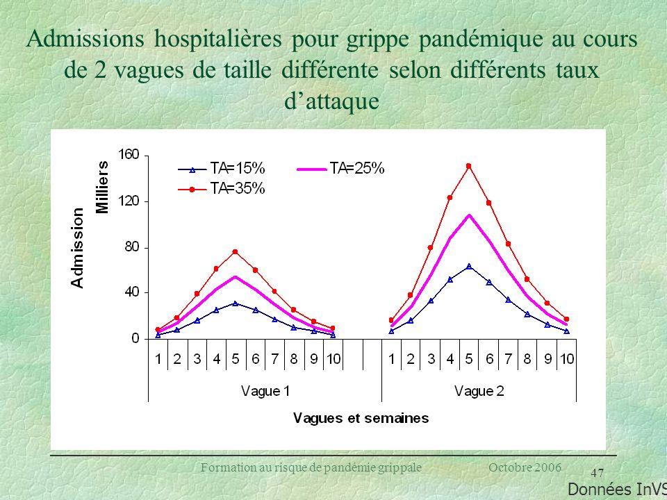 47 Formation au risque de pandémie grippale Octobre 2006 Admissions hospitalières pour grippe pandémique au cours de 2 vagues de taille différente sel