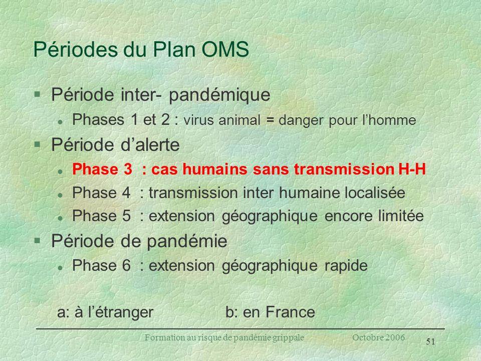 51 Formation au risque de pandémie grippale Octobre 2006 Périodes du Plan OMS §Période inter- pandémique l Phases 1 et 2 : virus animal = danger pour