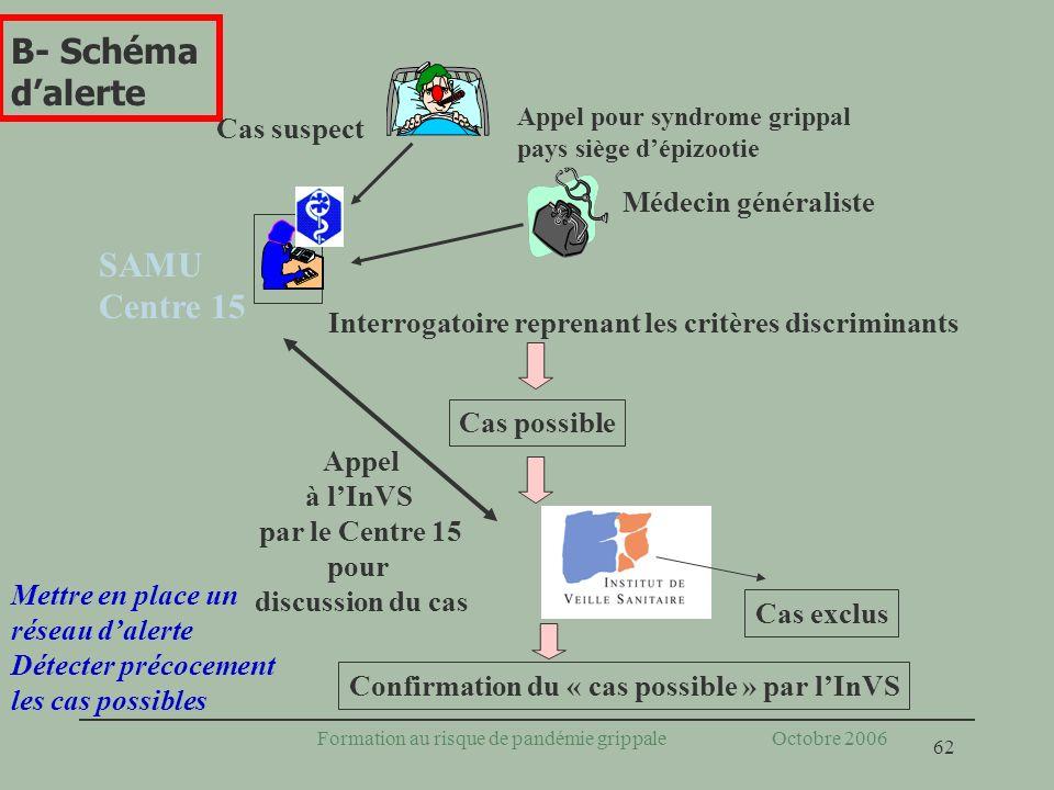 62 Formation au risque de pandémie grippale Octobre 2006 Mettre en place un réseau dalerte Détecter précocement les cas possibles B- Schéma dalerte In