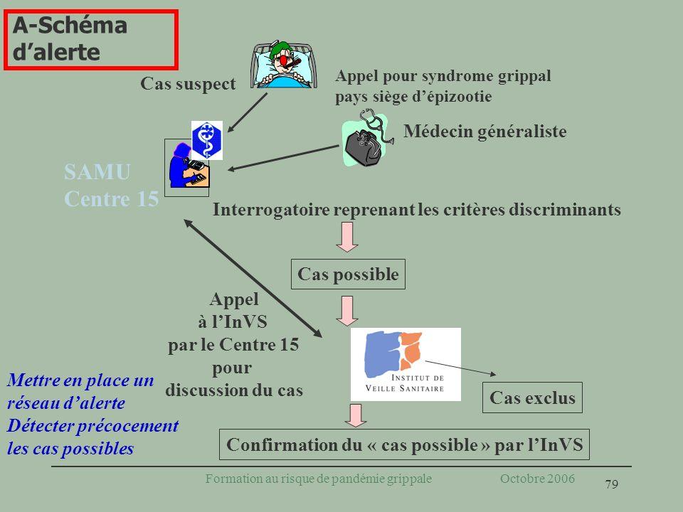 79 Formation au risque de pandémie grippale Octobre 2006 Mettre en place un réseau dalerte Détecter précocement les cas possibles A-Schéma dalerte Int