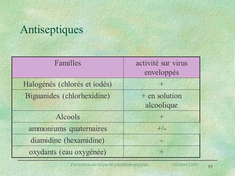 93 Formation au risque de pandémie grippale Octobre 2006 Antiseptiques +oxydants (eau oxygénée) -diamidine (hexamidine) +/-ammoniums quaternaires +Alc
