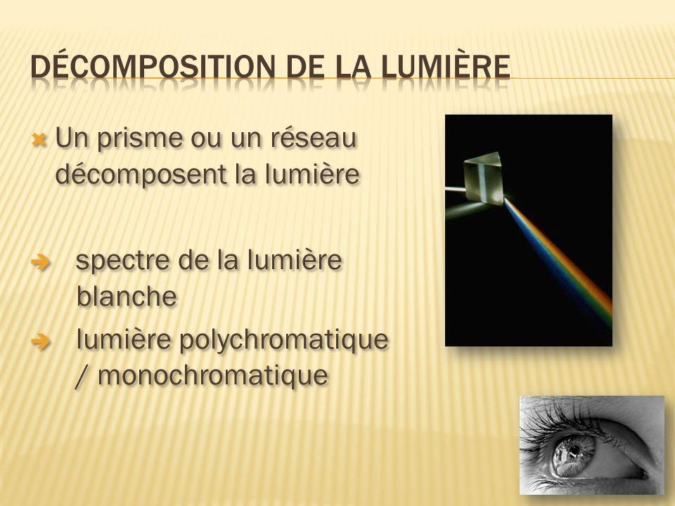 Un prisme ou un réseau décomposent la lumière spectre de la lumière blanche lumière polychromatique / monochromatique Un prisme ou un réseau décompose