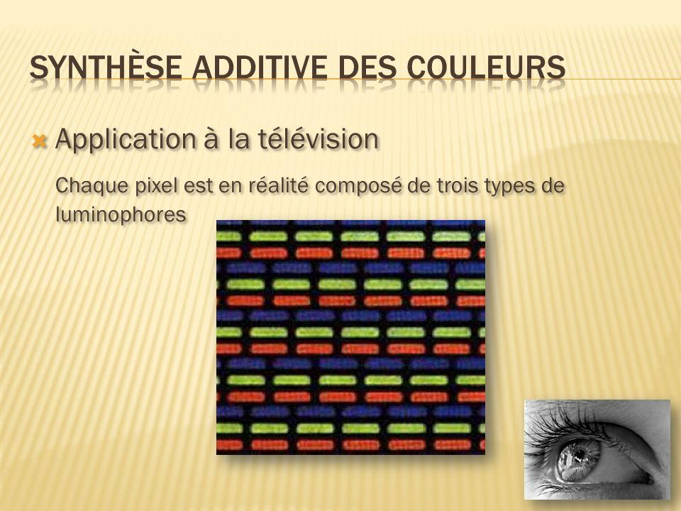 Application à la télévision Chaque pixel est en réalité composé de trois types de luminophores Application à la télévision Chaque pixel est en réalité