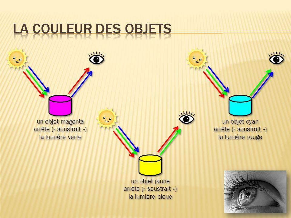 un objet jaune arrête (« soustrait ») la lumière bleue un objet magenta arrête (« soustrait ») la lumière verte un objet cyan arrête (« soustrait ») l