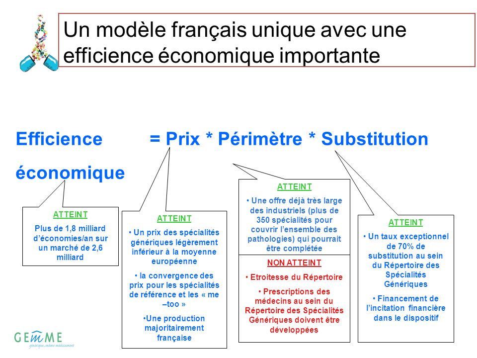 Un modèle français unique avec une efficience économique importante Efficience = Prix * Périmètre * Substitution économique ATTEINT Plus de 1,8 millia