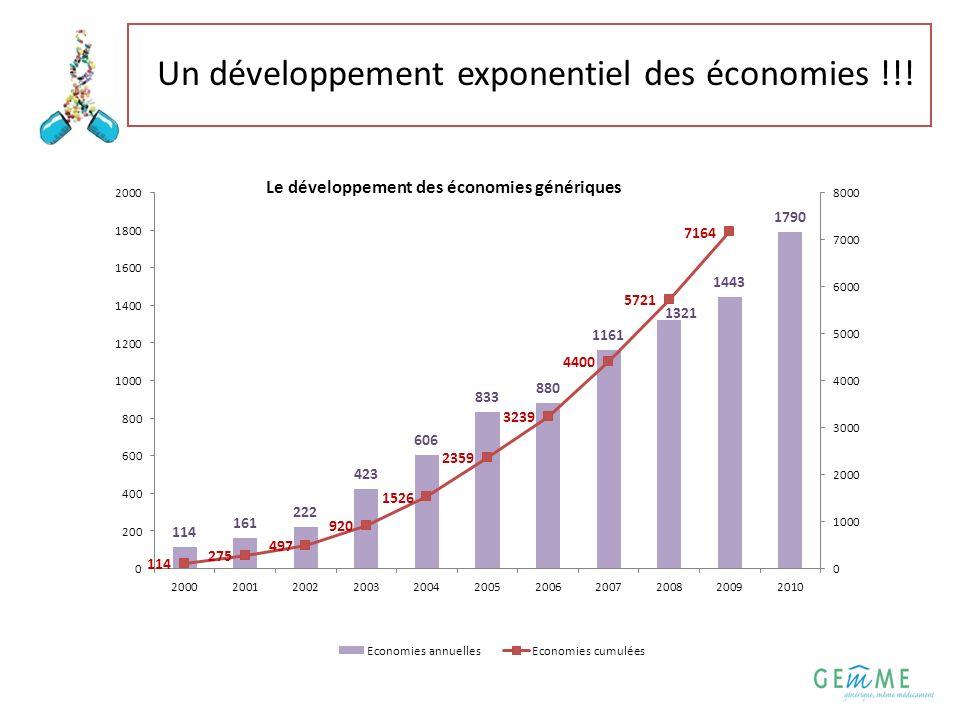 3 Un développement exponentiel des économies !!!
